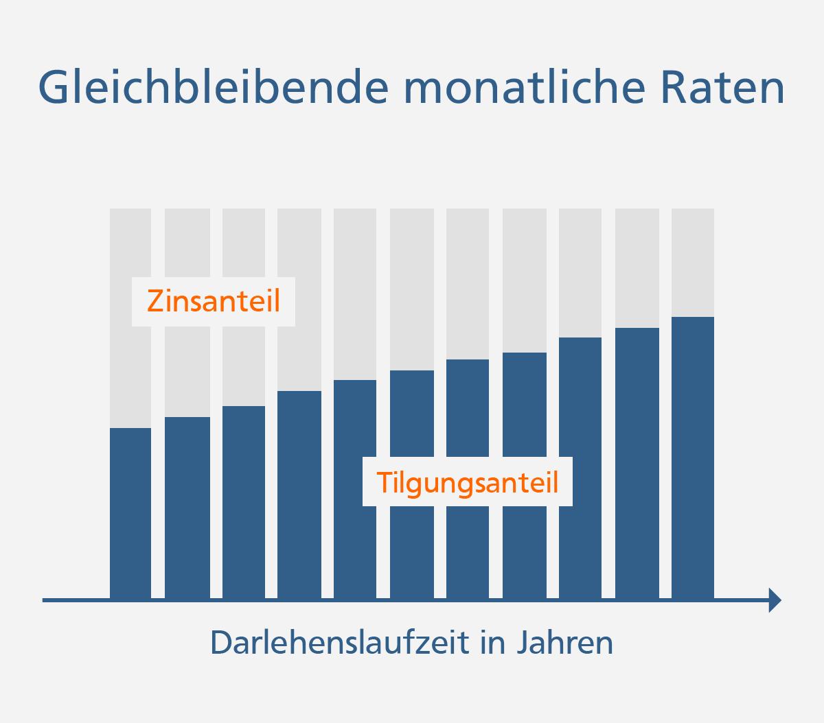 Beim Annuitätendarlehen sinkt der Zinsanteil und steigt der Tilgungsanteil bei gleichbleibenden Monatsraten