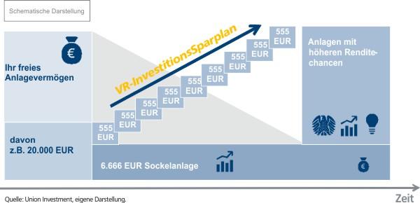 VR-InvestitionsSparplan, Anlagetreppe